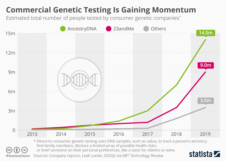 Commercial genetic testing