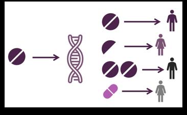 Precision medicine - tailored doses based on genes